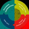 ESF Duurzame Inzetbaarheid: 14 november opent aanvraagmogelijkheid voor individuele bedrijven!